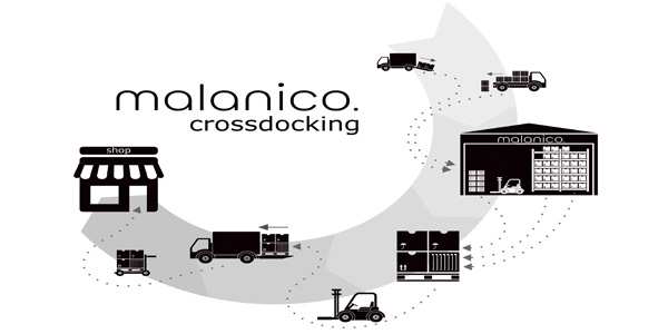 Distributiemodel Crossdocking